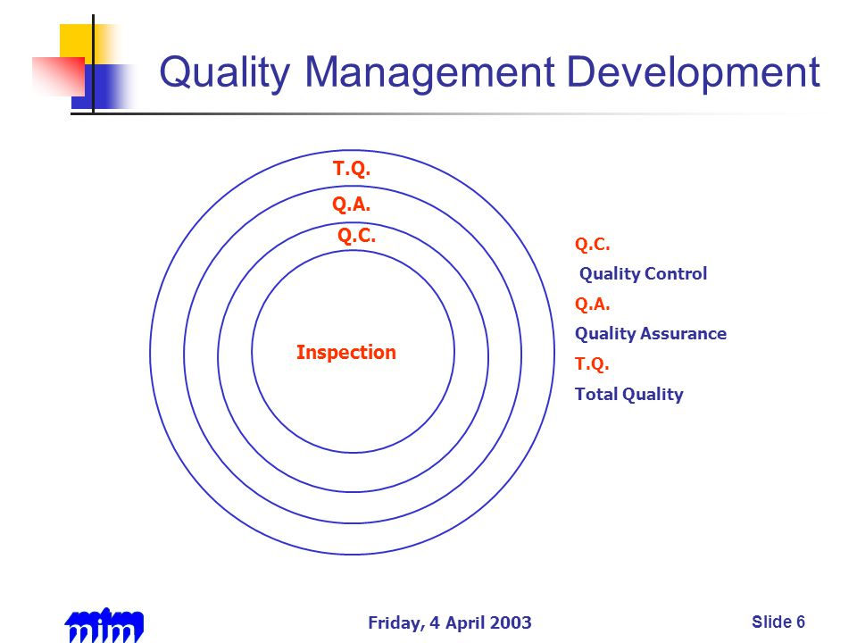 Friday, 4 April 2003Slide 6 Quality Management Development Inspection Q.C.
