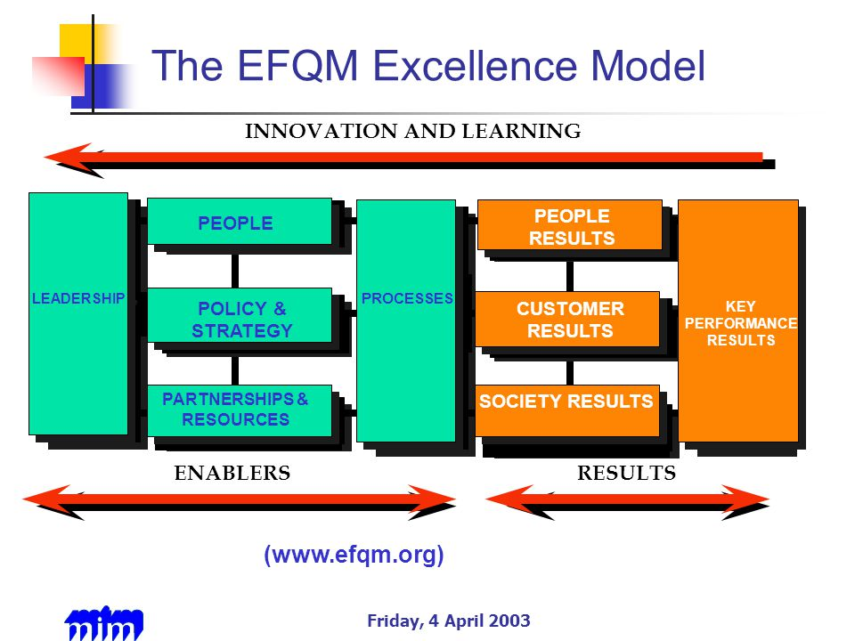 Friday, 4 April 2003 The EFQM Excellence Model PEOPLE (9%) PARTNERSHIPS AND RESOURCES (9%) PEOPLE RESULTS (9%) SOCIETY RESULTS (6%) LEADERSHIP (10%) POLICY & STRATEGY (8%) PROCESSES (14%) CUSTOMER RESULTS (20%) KEY PERFORMANCE RESULTS (15%) PEOPLE PARTNERSHIPS & RESOURCES PEOPLE RESULTS SOCIETY RESULTS LEADERSHIP POLICY & STRATEGY PROCESSES CUSTOMER RESULTS KEY PERFORMANCE RESULTS ENABLERSRESULTS INNOVATION AND LEARNING (www.efqm.org)