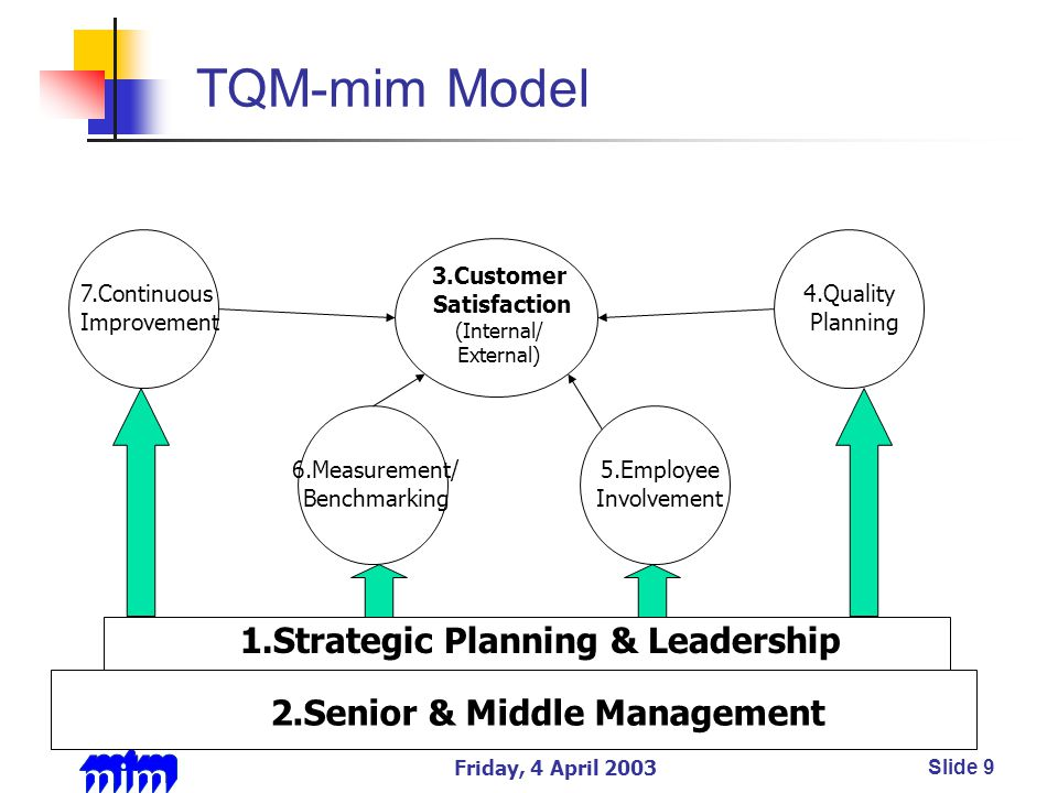 Friday, 4 April 2003Slide 9 TQM-mim Model 5.Employee Involvement 6.Measurement/ Benchmarking 3.Customer Satisfaction (Internal/ External) 7.Continuous Improvement 4.Quality Planning 2.Senior & Middle Management 1.Strategic Planning & Leadership
