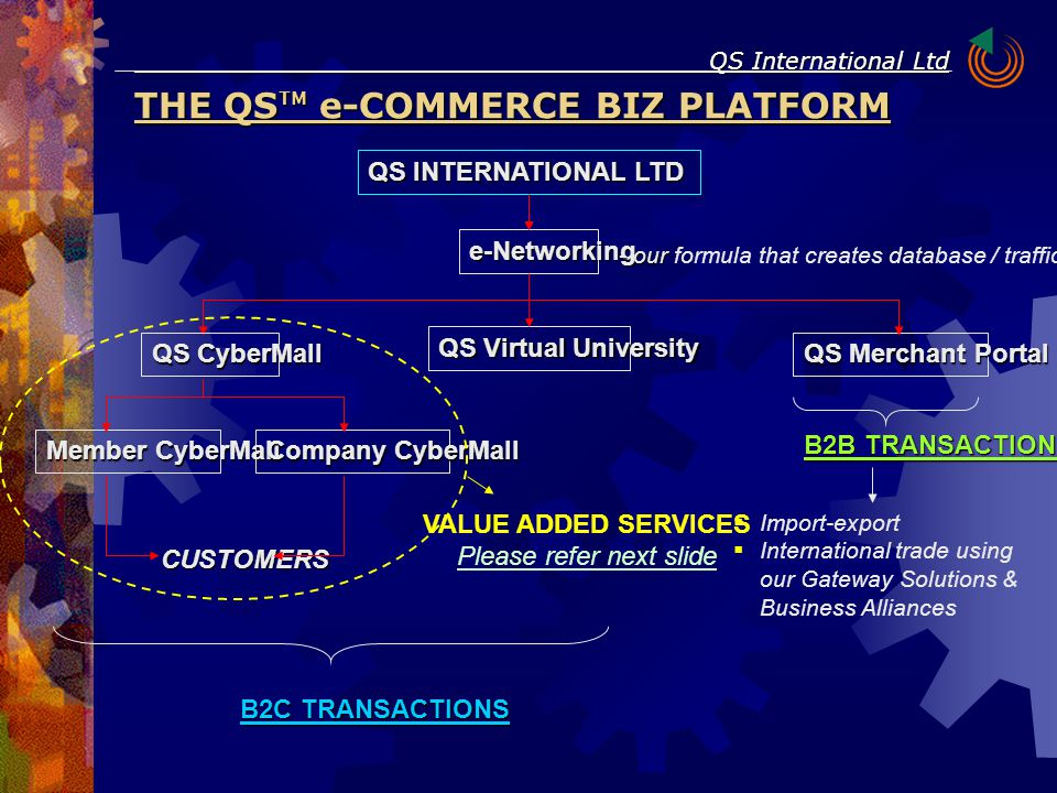 THE QS TM e-COMMERCE BIZ PLATFORM QS International Ltd QS INTERNATIONAL LTD e-Networking - our - our formula that creates database / traffic QS Virtual University QS Merchant Portal B2C TRANSACTIONS B2B TRANSACTIONS  Import-export  International trade using our Gateway Solutions & Business Alliances QS CyberMall Member CyberMall Company CyberMall CUSTOMERS VALUE ADDED SERVICES Please refer next slide