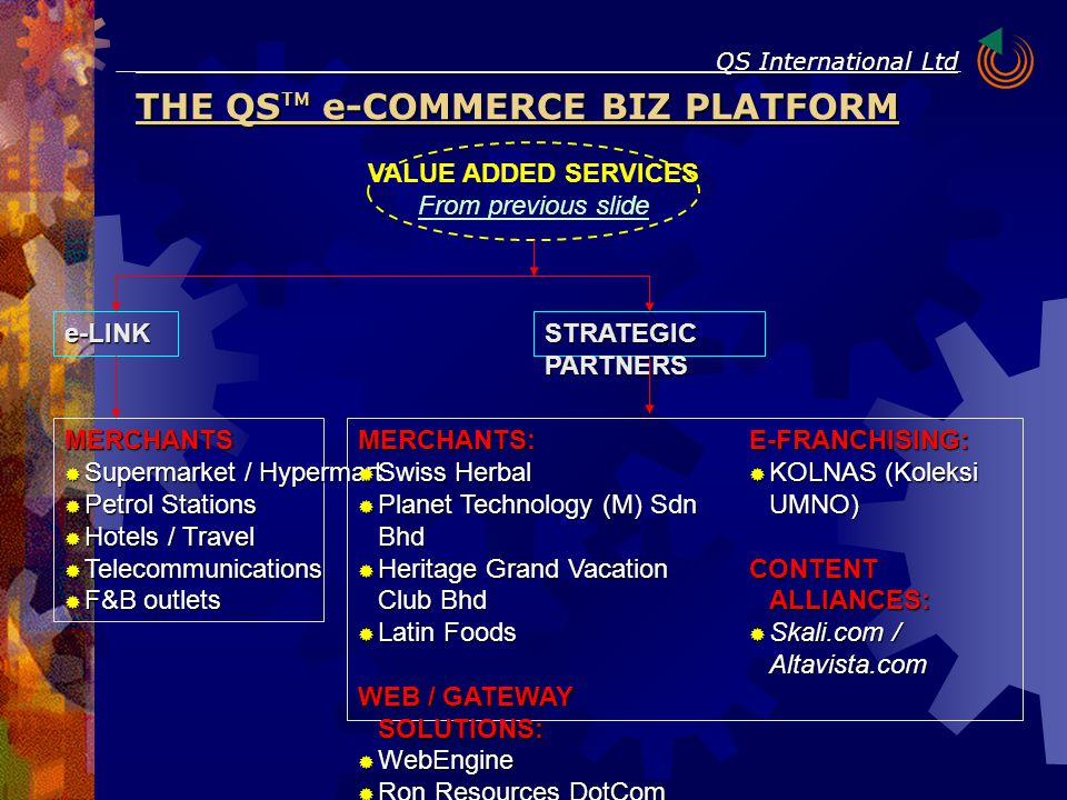 THE QS TM e-COMMERCE BIZ PLATFORM QS International Ltd VALUE ADDED SERVICES From previous slide MERCHANTS  Supermarket / Hypermart  Petrol Stations  Hotels / Travel  Telecommunications  F&B outlets e-LINK STRATEGIC PARTNERS MERCHANTS:  Swiss Herbal  Planet Technology (M) Sdn Bhd  Heritage Grand Vacation Club Bhd  Latin Foods WEB / GATEWAY SOLUTIONS:  WebEngine  Ron Resources DotCom (M) Sdn Bhd E-FRANCHISING:  KOLNAS (Koleksi UMNO) CONTENT ALLIANCES:  Skali.com / Altavista.com