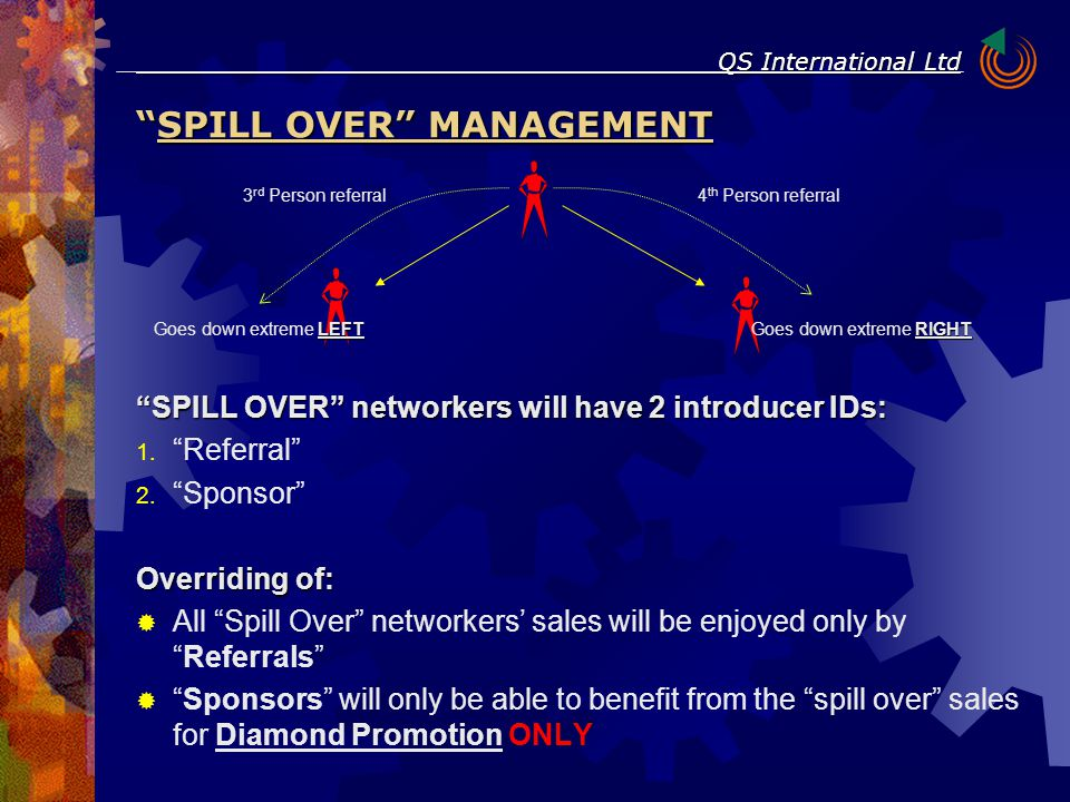 """SPILL OVER"" networkers will have 2 introducer IDs:  ""Referral""  ""Sponsor"" Overriding of:  All ""Spill Over"" networkers' sales will be enjoyed onl"