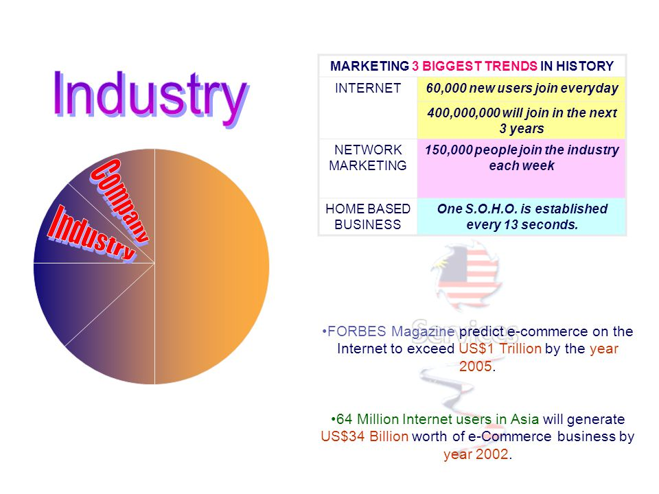 MARKETING 3 BIGGEST TRENDS IN HISTORY INTERNET60,000 new users join everyday 400,000,000 will join in the next 3 years NETWORK MARKETING 150,000 peopl