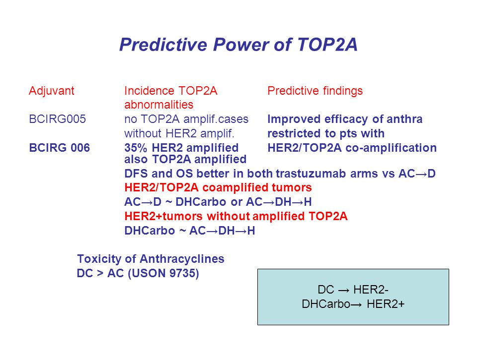Predictive Power of TOP2A AdjuvantIncidence TOP2APredictive findings abnormalities BCIRG005no TOP2A amplif.casesImproved efficacy of anthra without HE