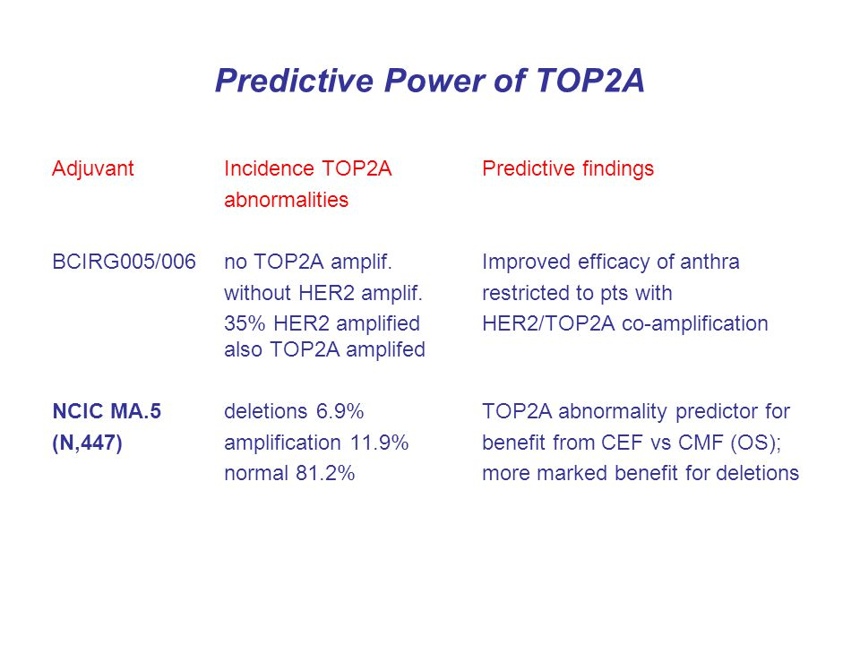 Predictive Power of TOP2A AdjuvantIncidence TOP2APredictive findings abnormalities BCIRG005/006no TOP2A amplif.Improved efficacy of anthra without HER