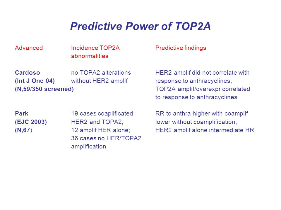 Predictive Power of TOP2A AdvancedIncidence TOP2APredictive findings abnormalities Cardosono TOPA2 alterationsHER2 amplif did not correlate with (Int