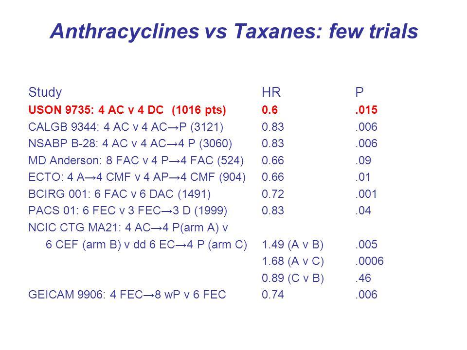 Anthracyclines vs Taxanes: few trials StudyHRP USON 9735: 4 AC v 4 DC (1016 pts)0.6.015 CALGB 9344: 4 AC v 4 AC→P (3121)0.83.006 NSABP B-28: 4 AC v 4