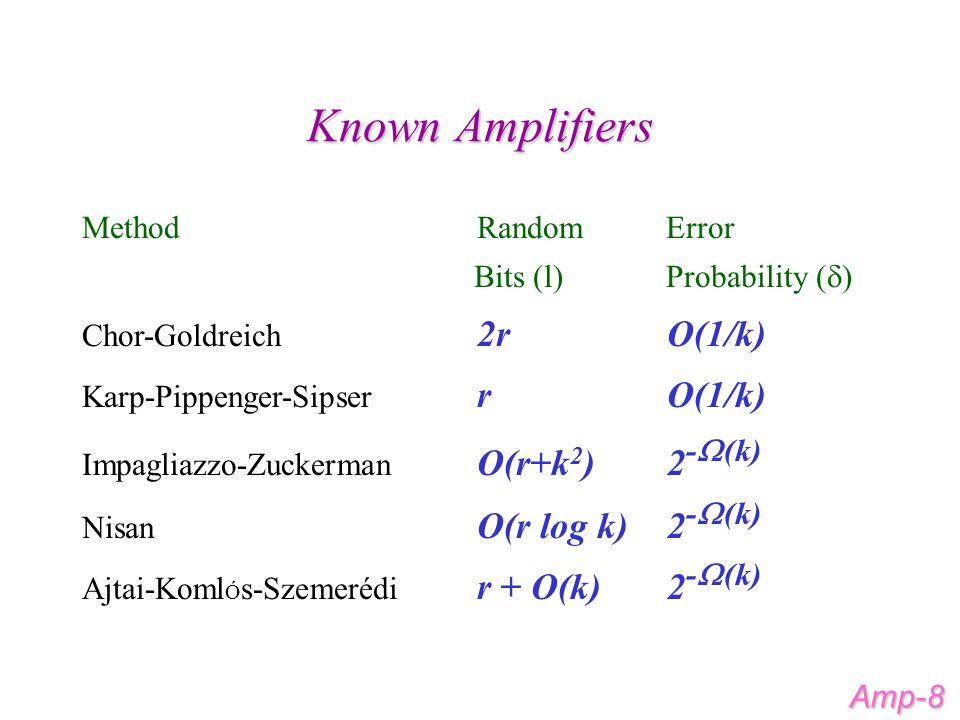 Known Amplifiers Amp-8 Method Random Error Bits (l) Probability (  ) Chor-Goldreich 2r O(1/k) Karp-Pippenger-Sipser r O(1/k) Impagliazzo-Zuckerman O(r+k 2 ) 2 -  (k) Nisan O(r log k) 2 -  (k) Ajtai-Koml Ó s-Szemerédi r + O(k) 2 -  (k)