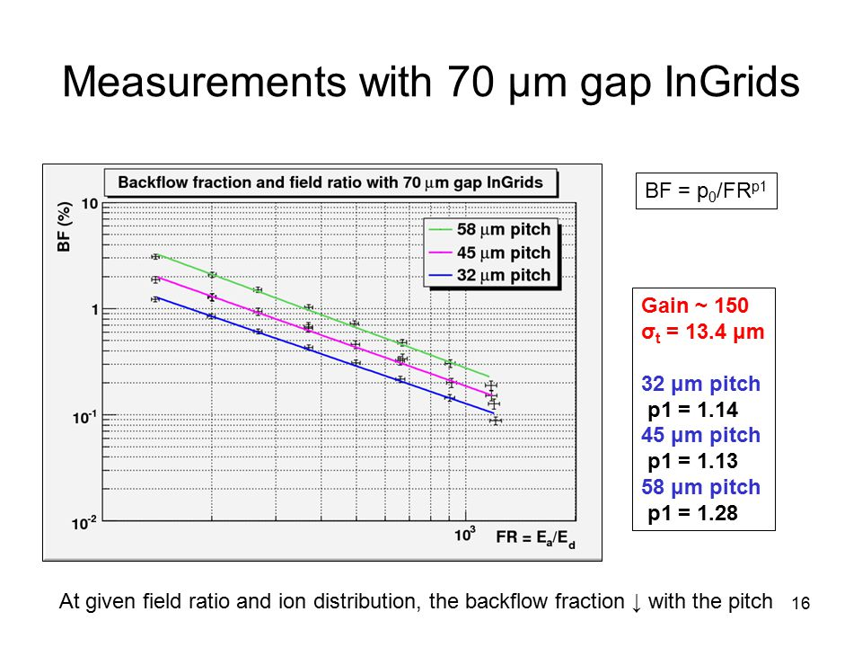 16 Measurements with 70 μm gap InGrids BF = p 0 /FR p1 Gain ~ 150 σ t = 13.4 μm 32 μm pitch p1 = 1.14 45 μm pitch p1 = 1.13 58 μm pitch p1 = 1.28 BF <