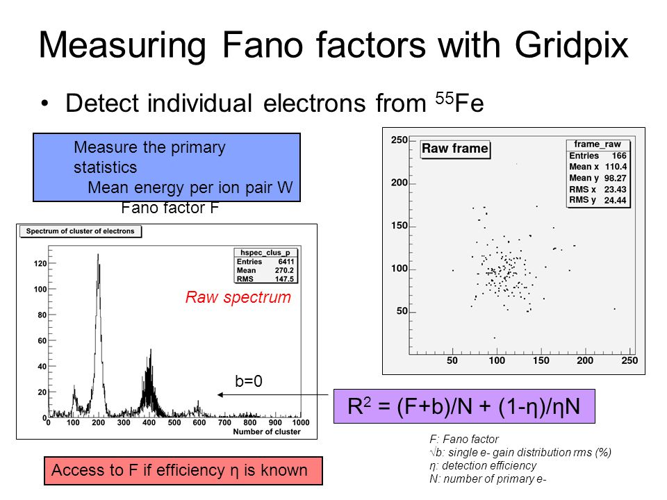 Measuring Fano factors with Gridpix Detect individual electrons from 55 Fe R 2 = (F+b)/N + (1-η)/ηN F: Fano factor √b: single e- gain distribution rms