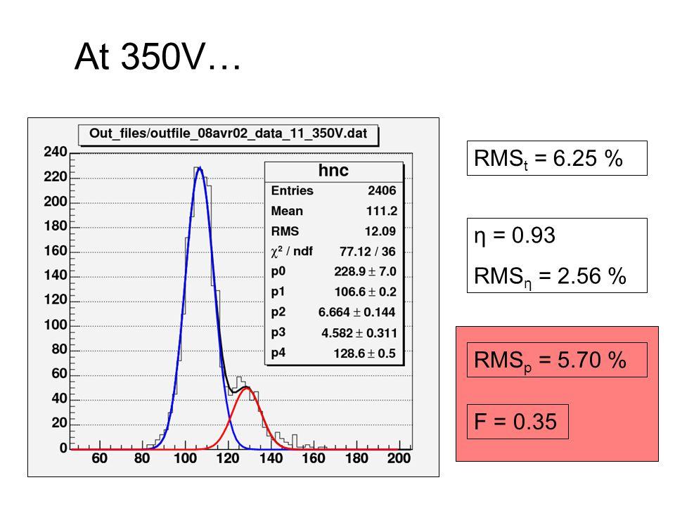 At 350V… RMS t = 6.25 % η = 0.93 RMS η = 2.56 % RMS p = 5.70 % F = 0.35