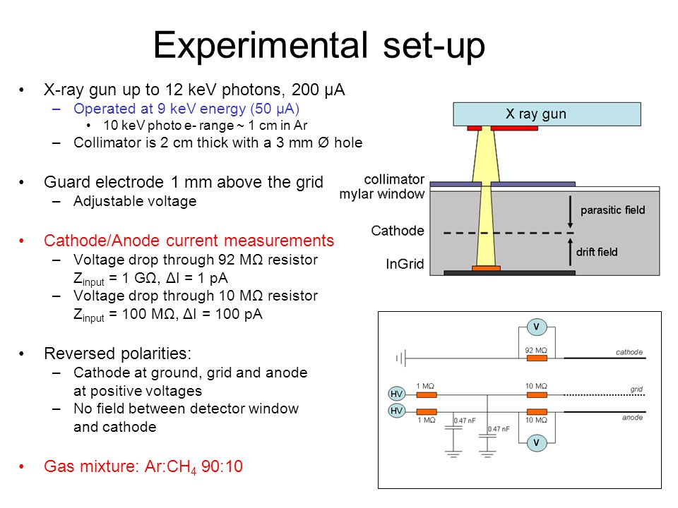 Experimental set-up X-ray gun up to 12 keV photons, 200 μA –Operated at 9 keV energy (50 μA) 10 keV photo e- range ~ 1 cm in Ar –Collimator is 2 cm th