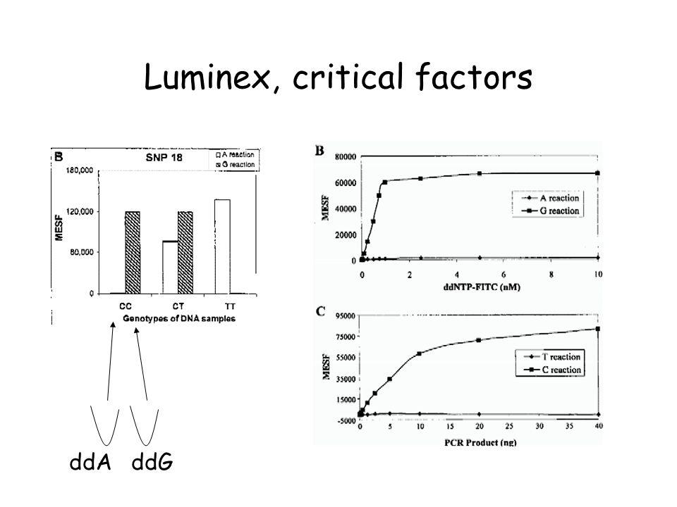 Luminex, critical factors ddAddG