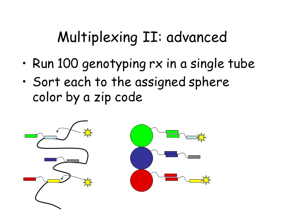 Multiplexing II: advanced Run 100 genotyping rx in a single tube Sort each to the assigned sphere color by a zip code