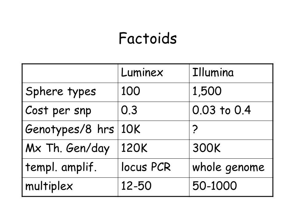 Factoids LuminexIllumina Sphere types1001,500 Cost per snp0.30.03 to 0.4 Genotypes/8 hrs10K.