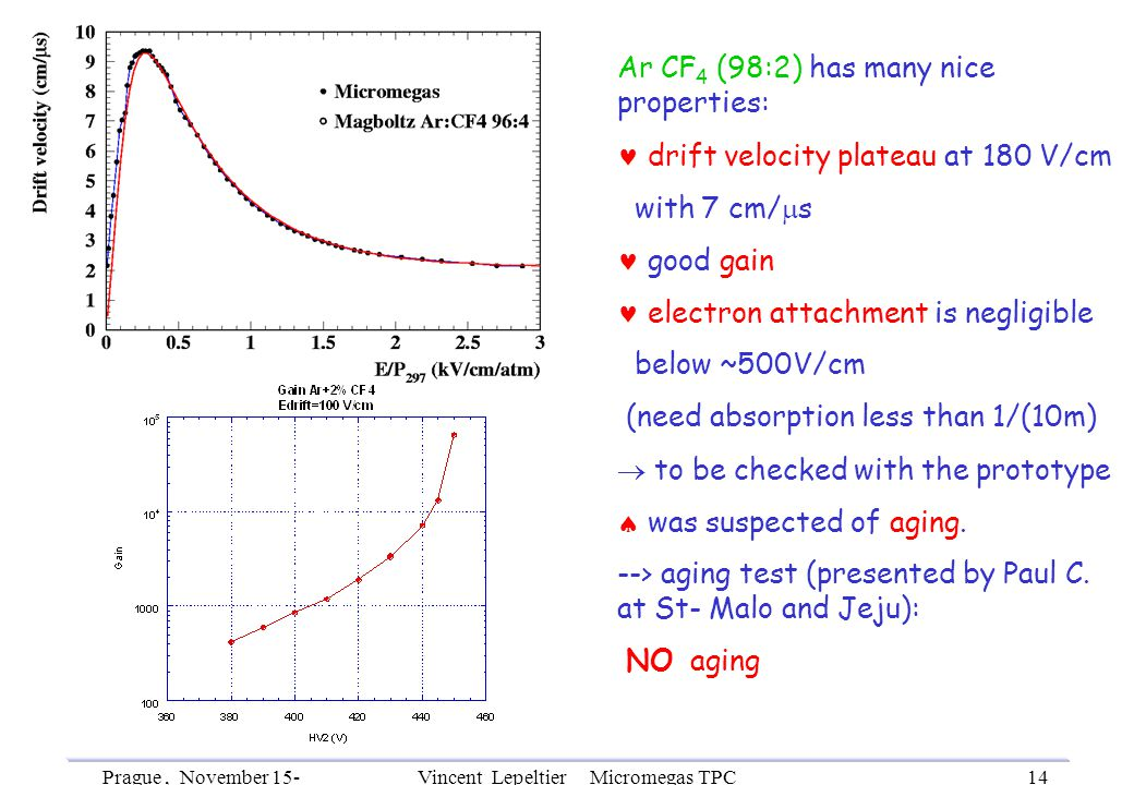 Prague, November 15- 18th, 2002 Vincent Lepeltier Micromegas TPC R&D 14 Ar CF 4 (98:2) has many nice properties: drift velocity plateau at 180 V/cm with 7 cm/  s good gain electron attachment is negligible below ~500V/cm (need absorption less than 1/(10m)  to be checked with the prototype  was suspected of aging.
