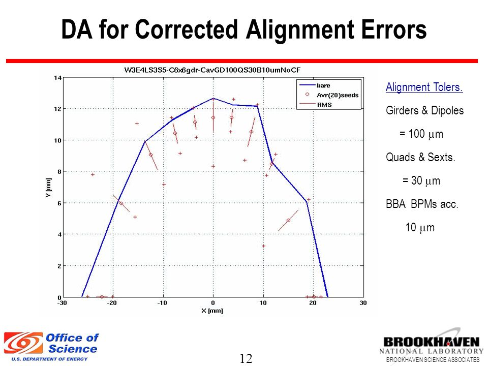 12 BROOKHAVEN SCIENCE ASSOCIATES DA for Corrected Alignment Errors Alignment Tolers.