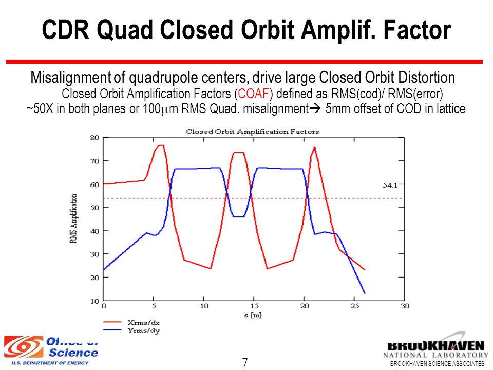7 BROOKHAVEN SCIENCE ASSOCIATES CDR Quad Closed Orbit Amplif.