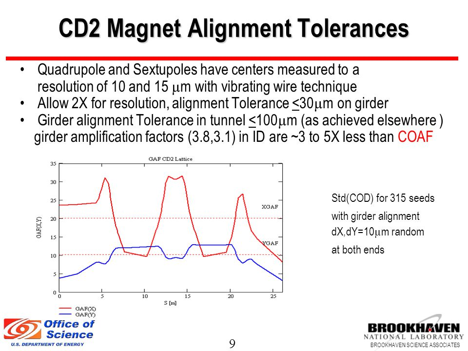 9 BROOKHAVEN SCIENCE ASSOCIATES CD2 Magnet Alignment Tolerances Quadrupole and Sextupoles have centers measured to a resolution of 10 and 15 µ m with