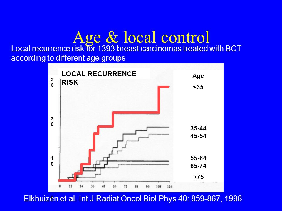 Age & local control Local recurrence risk for 1393 breast carcinomas treated with BCT according to different age groups Elkhuizen et al.