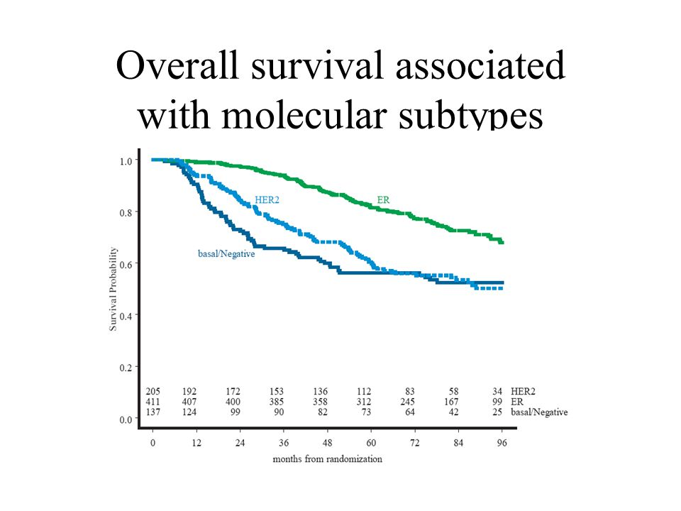 Overall survival associated with molecular subtypes