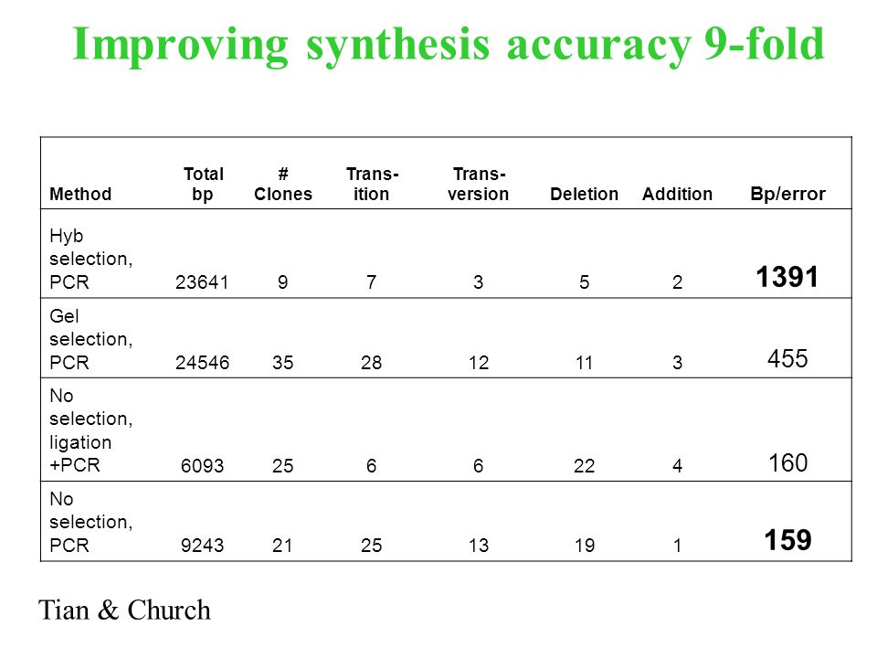 Improving synthesis accuracy 9-fold Method Total bp # Clones Trans- ition Trans- versionDeletionAddition Bp/error Hyb selection, PCR2364197352 1391 Ge