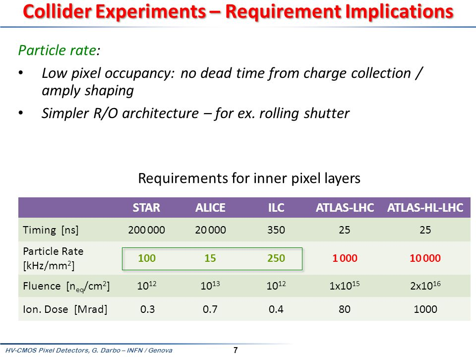HV-CMOS Pixel Detectors, G.Darbo – INFN / Genova 58 Why not Proximity Transmission.