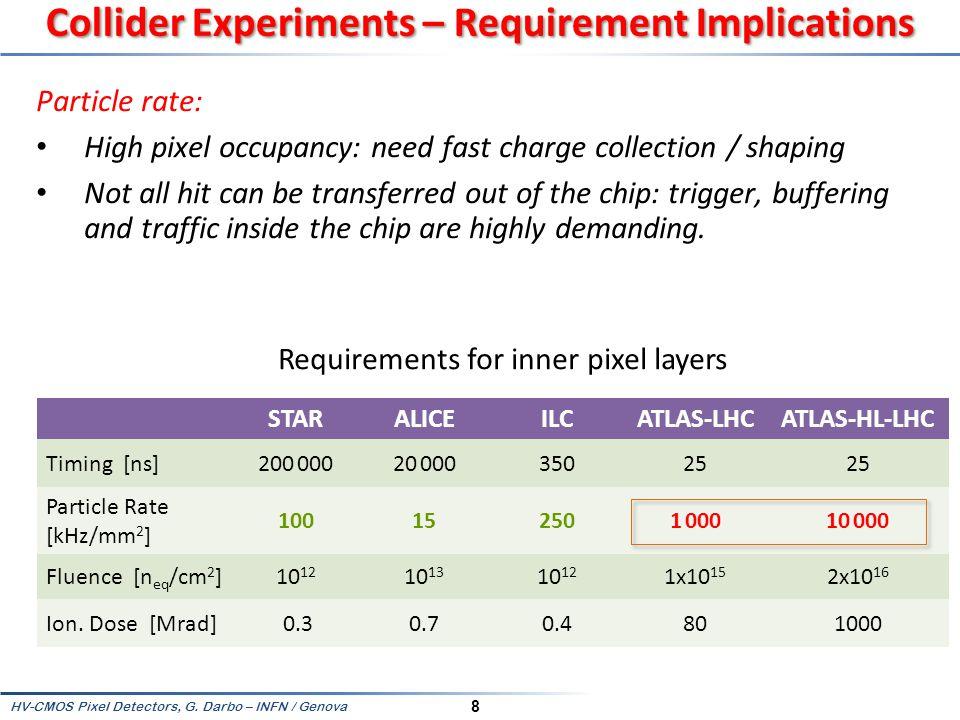 HV-CMOS Pixel Detectors, G. Darbo – INFN / Genova 59 EXPERIMENTAL RESULTS From CCPDv2