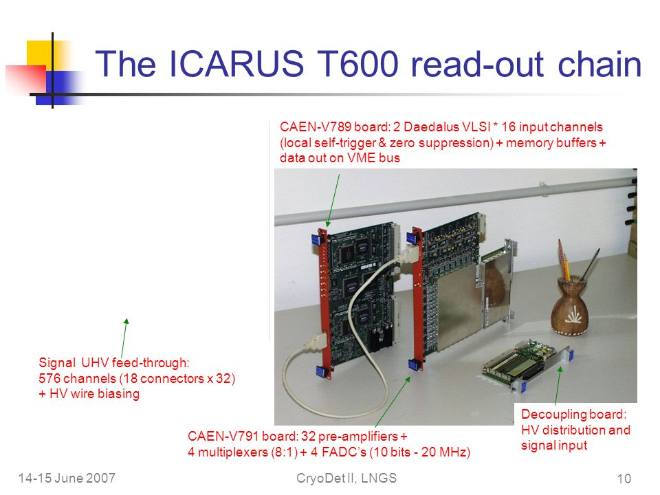 14-15 June 2007CryoDet II, LNGS 10 The ICARUS T600 read-out chain CAEN-V789 board: 2 Daedalus VLSI * 16 input channels (local self-trigger & zero suppression) + memory buffers + data out on VME bus CAEN-V791 board: 32 pre-amplifiers + 4 multiplexers (8:1) + 4 FADC's (10 bits - 20 MHz) Decoupling board: HV distribution and signal input Signal UHV feed-through: 576 channels (18 connectors x 32) + HV wire biasing