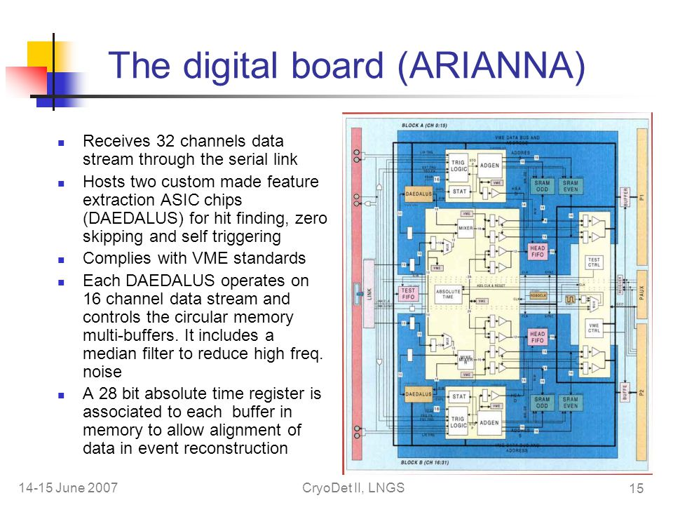 14-15 June 2007CryoDet II, LNGS 15 The digital board (ARIANNA) Receives 32 channels data stream through the serial link Hosts two custom made feature extraction ASIC chips (DAEDALUS) for hit finding, zero skipping and self triggering Complies with VME standards Each DAEDALUS operates on 16 channel data stream and controls the circular memory multi-buffers.
