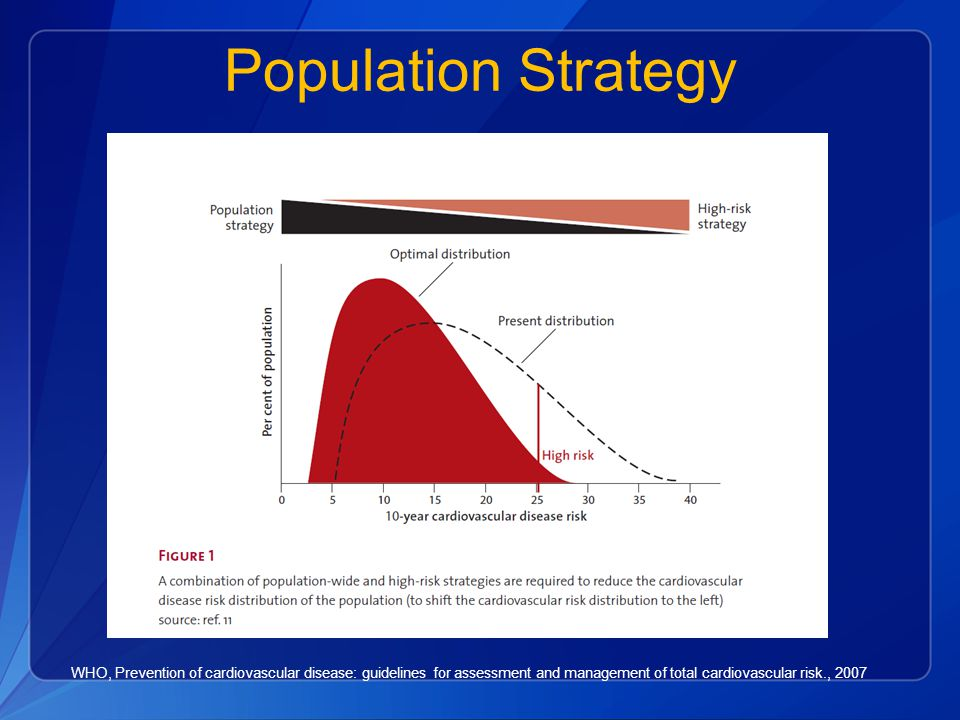 Population Strategy WHO, Prevention of cardiovascular disease: guidelines for assessment and management of total cardiovascular risk., 2007