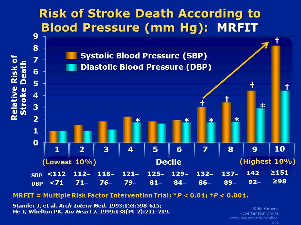 Slide Source Hypertension Online www.hypertensiononline.