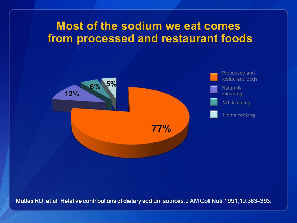 Most of the sodium we eat comes from processed and restaurant foods Mattes RD, et al.