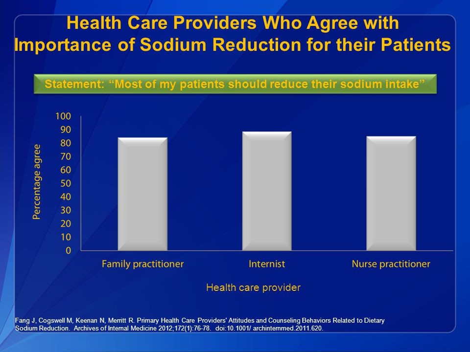 Health Care Providers Who Agree with Importance of Sodium Reduction for their Patients Fang J, Cogswell M, Keenan N, Merritt R.