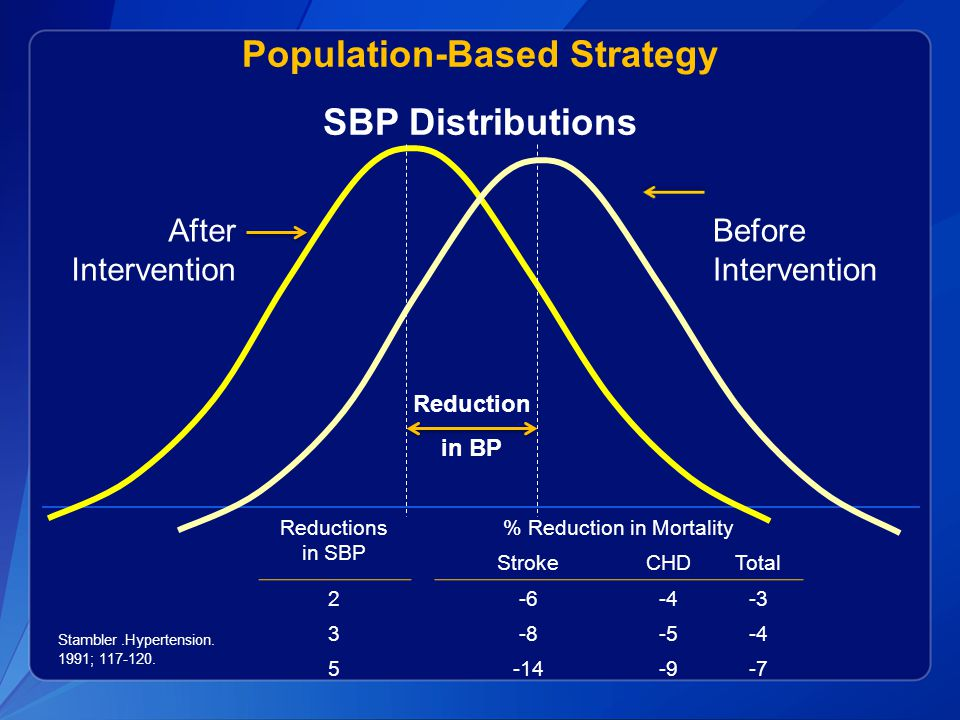 Population-Based Strategy SBP Distributions Stambler.Hypertension.