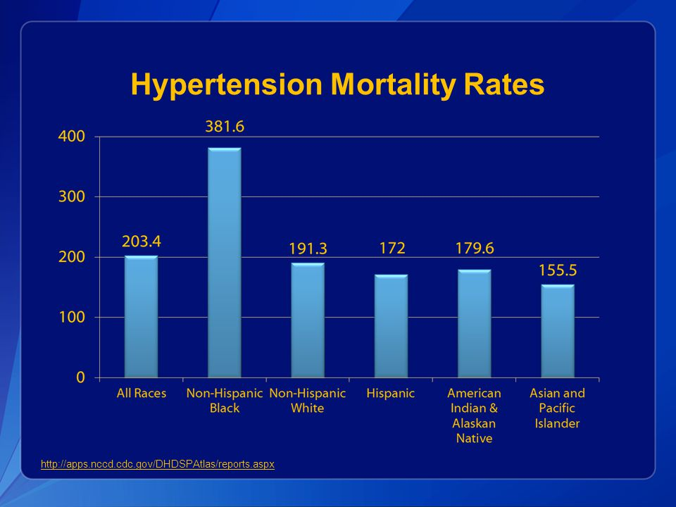 Sodium Reduction Benefits All Ranges of Blood Pressure  Evidence supports a strong, direct relationship between blood pressure and vascular mortality  No evidence of a blood pressure threshold— vascular mortality increases throughout the range of blood pressures in both nonhypertensive and hypertensive individuals  Average blood pressure was reduced by 22.7/9.1 mm Hg in patients with resistant hypertension when switched from a high to low sodium diet  In most individuals blood pressure is reduced within days to weeks of reducing sodium intake Institute of Medicine.
