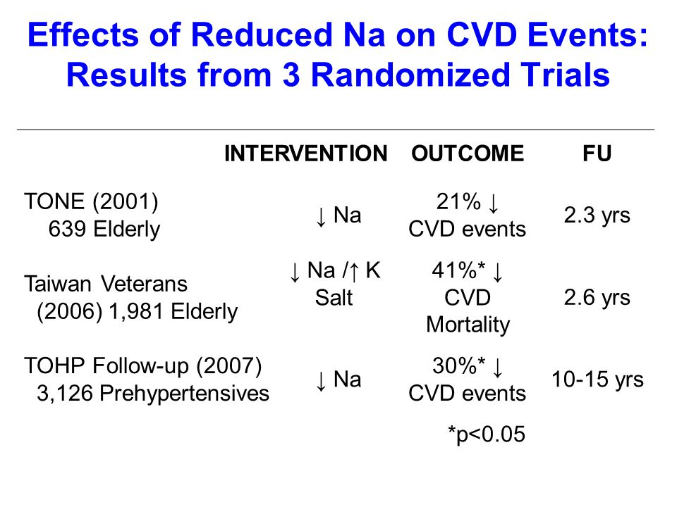 Effects of Reduced Na on CVD Events: Results from 3 Randomized Trials INTERVENTIONOUTCOMEFU TONE (2001) 639 Elderly ↓ Na 21% ↓ CVD events 2.3 yrs Taiwan Veterans (2006) 1,981 Elderly ↓ Na /↑ K Salt 41%* ↓ CVD Mortality 2.6 yrs TOHP Follow-up (2007) 3,126 Prehypertensives ↓ Na 30%* ↓ CVD events 10-15 yrs *p<0.05