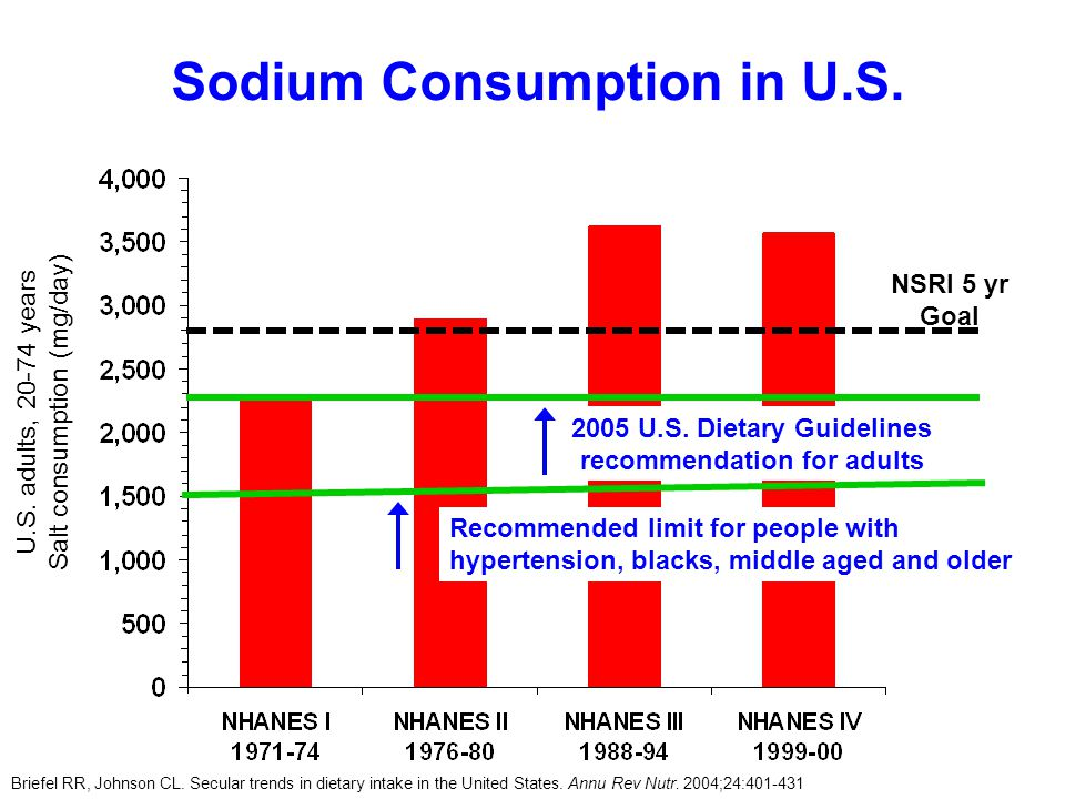 Sodium Consumption in U.S. Briefel RR, Johnson CL.
