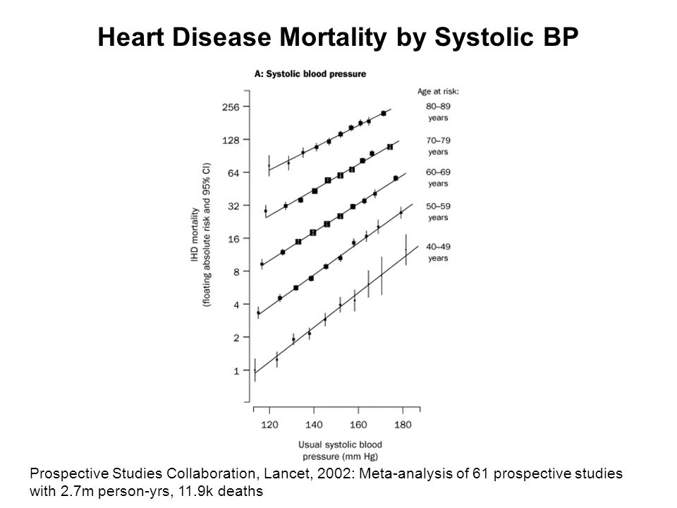 Evidence Supporting Na+ Intake Increases Cardiovascular Disease Risk Animal studies  Na -> BP in many species, including primates Observational studies in humans  BP ->  Cardiovascular disease (CVD)  Na ->  BP in cross-sectional, multi-population studies  Na ->  BP in migration studies  Na ->  CVD across most samples Intervention trials (short term) Treatment to  BP ->  CVD  Na intake ->  BP in meta-analyses  Na intake ->  CVD across most samples Population interventions  Na intake associated with  CVD mortality in Japan, Finland, U.K.