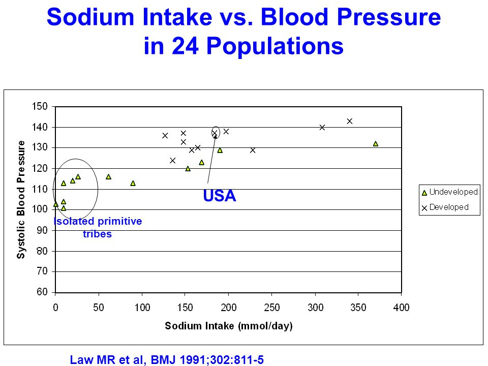 Sodium Intake vs.