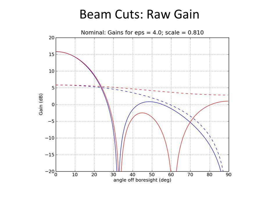 Beam Cuts: Raw Gain