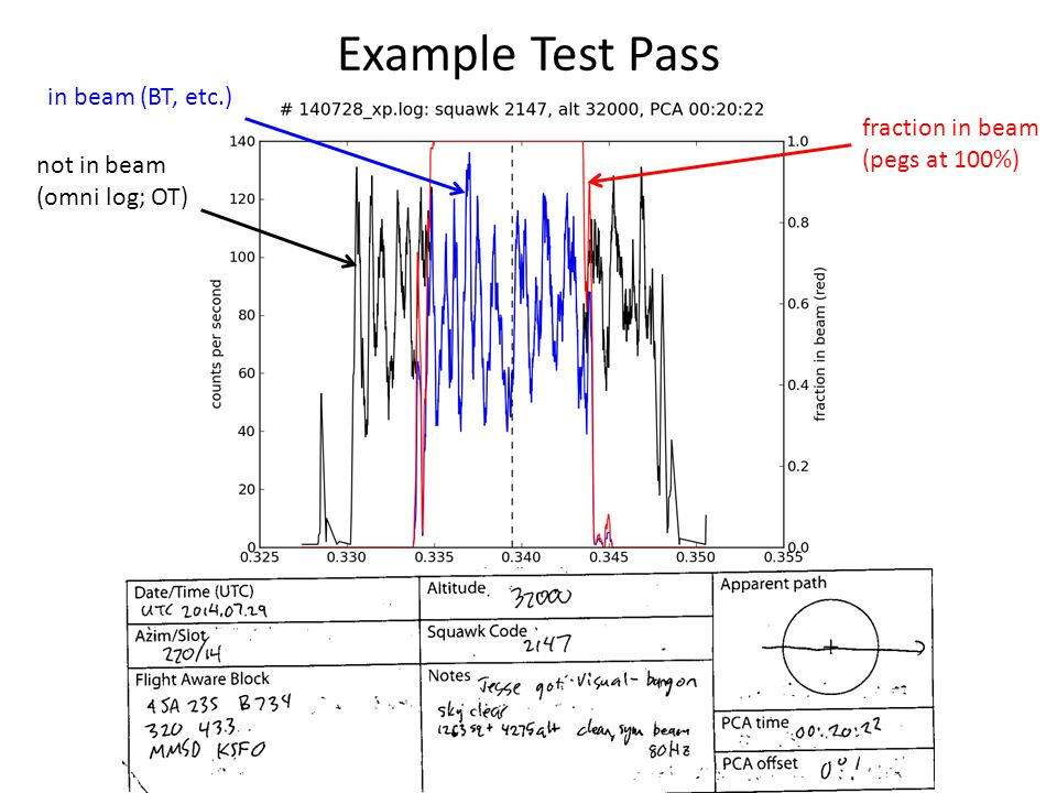 Example Test Pass not in beam (omni log; OT) in beam (BT, etc.) fraction in beam (pegs at 100%)