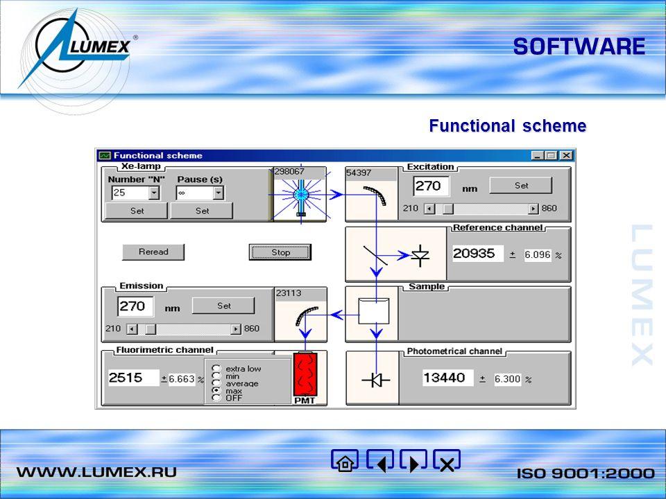 SOFTWARE Functional scheme