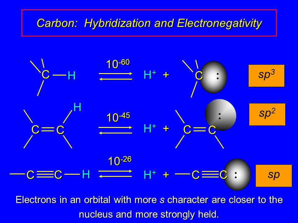 Effective only with primary alkyl halides Secondary and tertiary alkyl halides undergo elimination Limitation