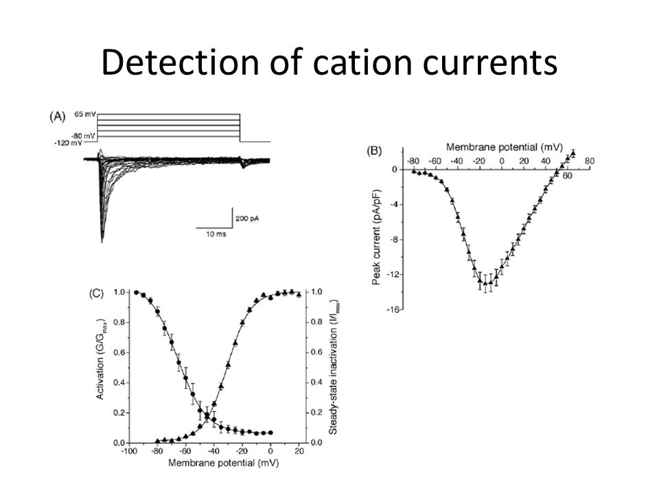 Detection of cation currents
