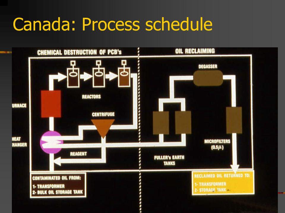 Canada: Process schedule