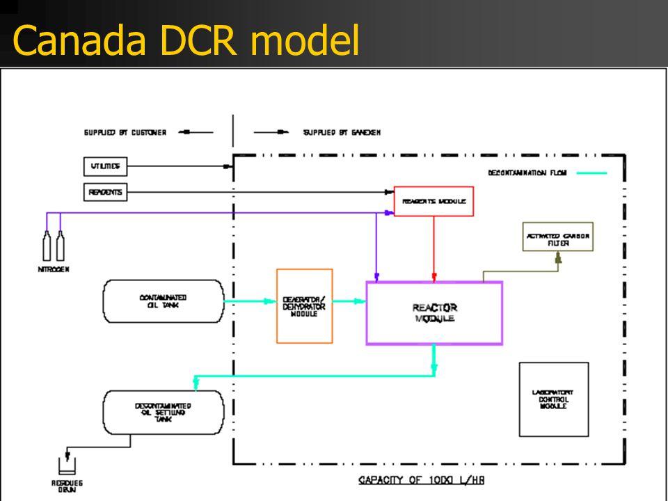 Canada DCR model