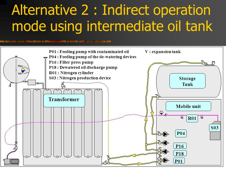 Alternative 2 : Indirect operation mode using intermediate oil tank P01 : Feeding pump with contaminated oil P04 : Feeding pump of the de-watering devices P16 : Filter press pump P18 : Dewatered oil discharge pump R01 : Nitrogen cylinder S03 : Nitrogen production device V : expansion tank Transformer Mobile unit Storage Tank R01 P18 P01 P16 P04 S03