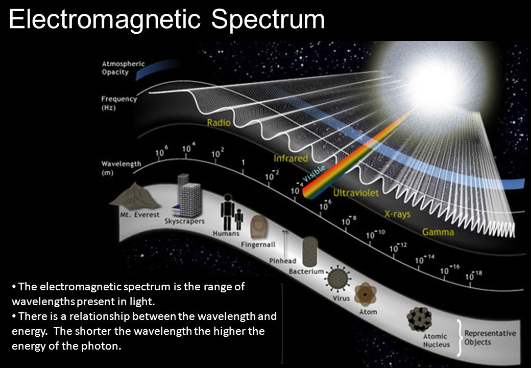 Electromagnetic Spectrum The electromagnetic spectrum is the range of wavelengths present in light.