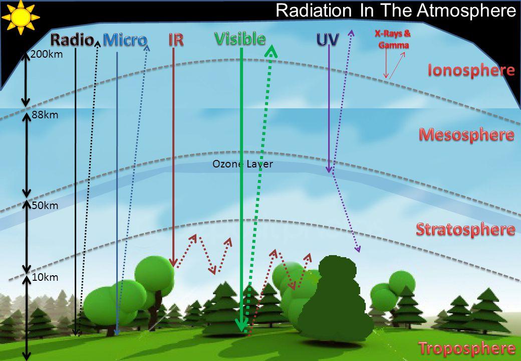 10km 50km 88km 200km Ozone Layer Radiation In The Atmosphere